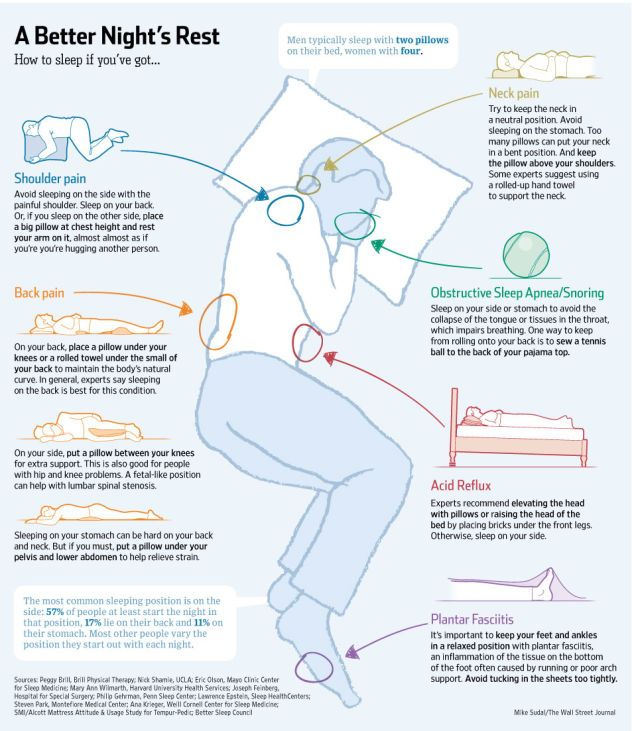 La quantità di sonno a cui ciascuno sottopone il proprio fisico è molto importante, ma ciò che lo è ancora di più è la qualità del sonno. Se avete dolori, problemi digestivi o russate (anche se affermate il contrario), ecco le posizioni che possono aiutarvi a riposare meglio. Questa infografica rilasciata da The Wall Street …