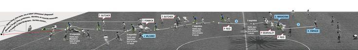 Diego Armando Maradona. Infografía Gol del siglo, usada en interactivo web.  Diana Gonzalez Jaramillo Diana Gonzi #infographic #journalism #editorial #design #web #soccer #maradona