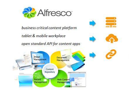 Alfresco, un'architettura software che permette alle aziende non solo di gestire tutti i documenti digitali e digitalizzati, ma anche di acquisirli, indicizzarli, archiviarli e distribuirli in differenti canali. In poche parole, un Enterprise Content Management.