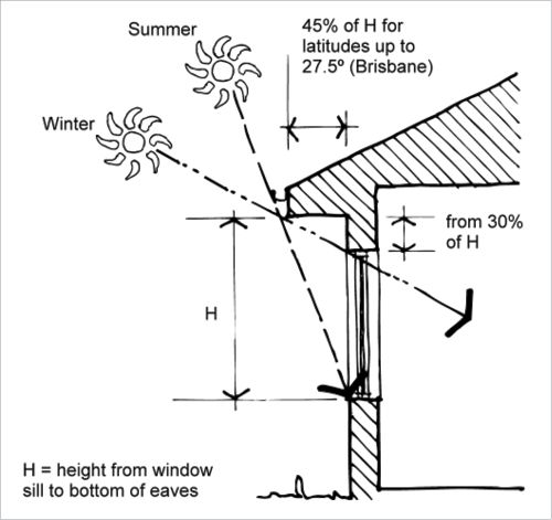 Cross-section of an external house wall with a window and eaves. H = the height from the  window sill to the bottom of the eave. The distance from the bottom of the eave to the top of the window is 30% of H. The width of the eave is 45% of H for latitudes up to 27.5 degrees south (ie Brisbane). This eave-to-window relationship allows winter sun to enter the window but blocks summer sun.