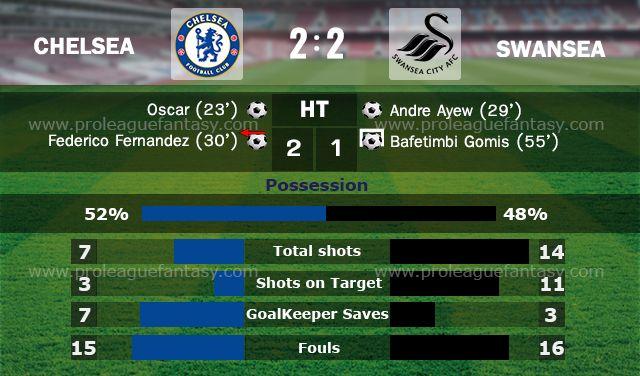 Chelsea 2 - Swansea - 2