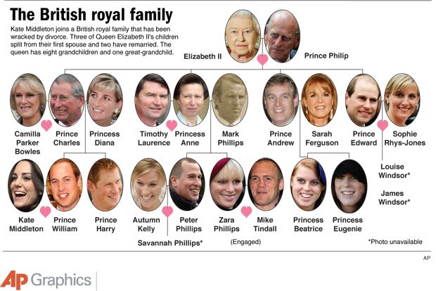 The current (brief) English Royal family tree as it stands now