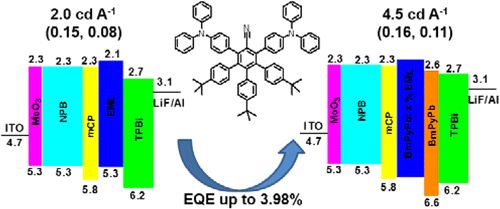 Polyphenylbenzene as a Platform for Deep-Blue OLEDs: Aggregation Enhanced Emission and High External Quantum Efficiency of 3.98%  DOI: 10.1021/acs.chemmater.5b00094