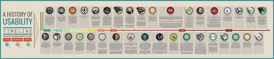 Timeline of Usability Infographic: Measuring Usability