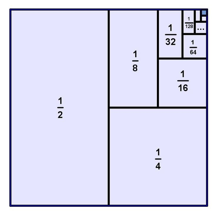 Proof without words; infinite series -- square