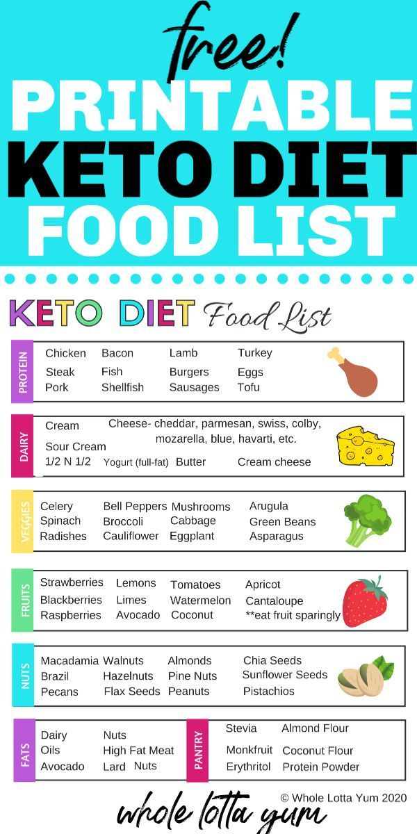 Printable Keto Food List PDF in 2020 Keto diet food list