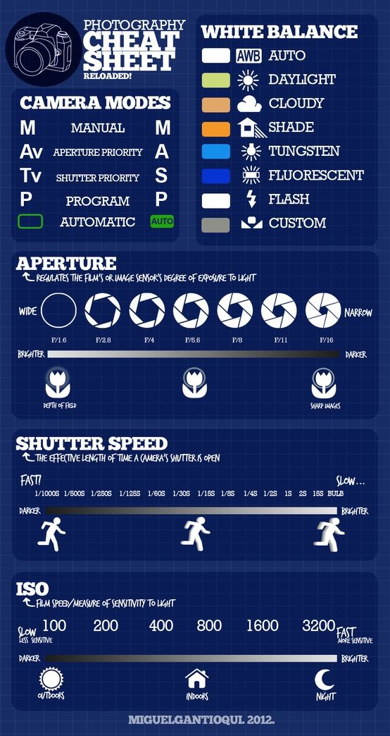 Photography cheat sheet... I look at these things a thousand times and still have a hard time remembering it all!