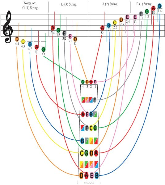 This chart shows the first position for violin. Check to see how easy composers have written multiple stops!