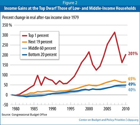 Is inequality rising because the rich are getting richer or because the poor are getting poorer?
