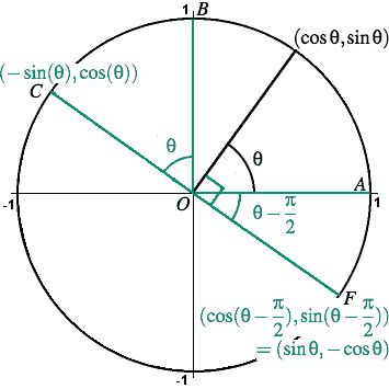 190 best Trigonométrie images on Pinterest Knowledge, Learning - unit circle chart