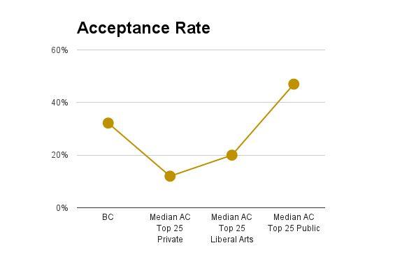 boston college acceptance rate