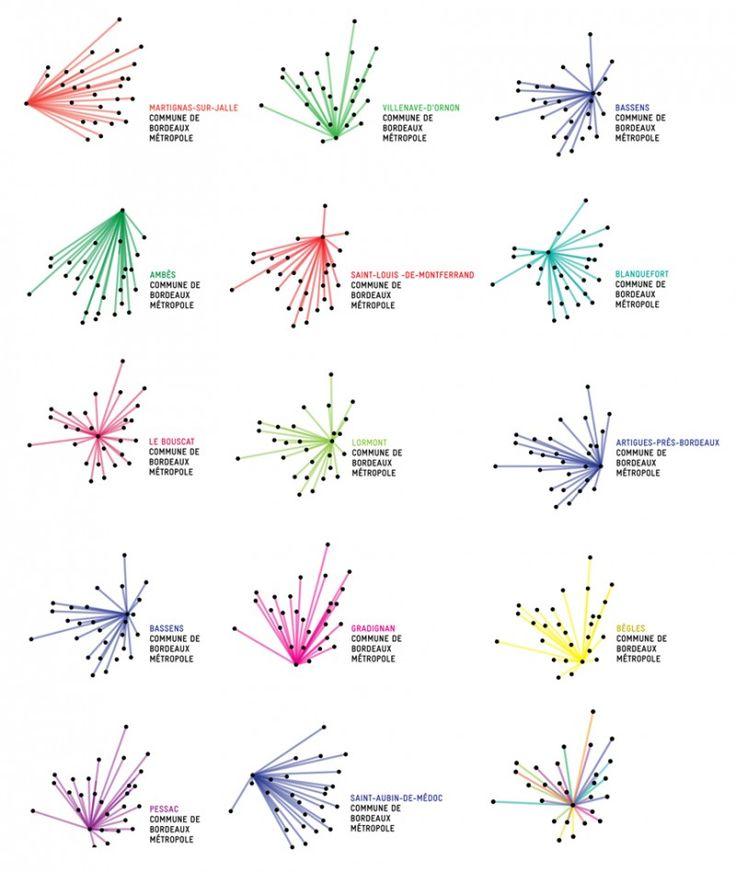 IDENTITE VISUELLE GENERATIVE  Co-conçu par Ruedi Baur et le studio Kubik. Le point de départ de cette réflexion est la géographie de l'agglomération. Chaque ville est représentée par un point noir. Ces 28 points reliés entre eux par des faisceaux colorés constituent une étoile dont le centre varie en fonction de la commune mise en avant. On obtient donc un logotype « vivant » qui permet à chaque citoyen de situer son lieu de vie, tout en montrant son appartenance à la Métropole.