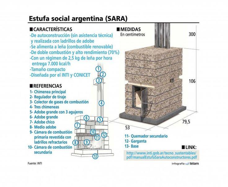 Cómo fabricar una estufa para casas sin calefacción | estufa Social Argentina de Rendimiento Alto, Sara, estufa de bajo costo, manual gratuito