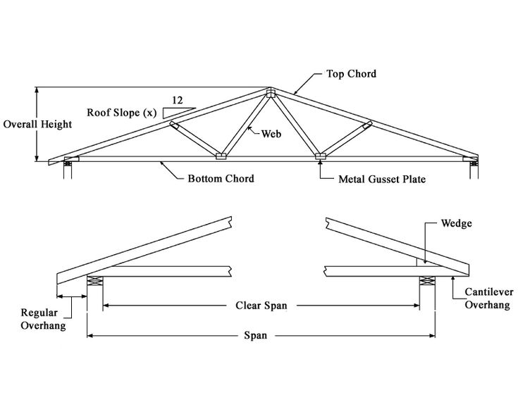 Design of wooden roof truss building construction for Skillion roof definition
