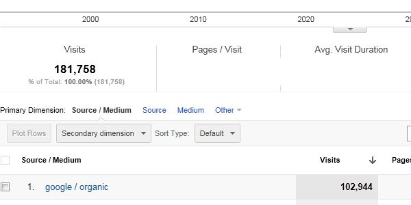 What does it take to get more than 100,000 visits per month from Google?