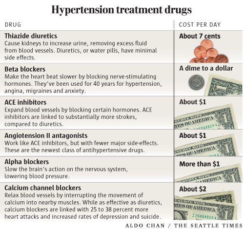 High blood pressure medication effecting sperm