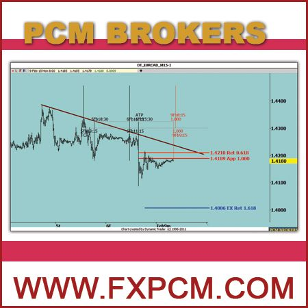 Forex trading advanced fundamental analysis