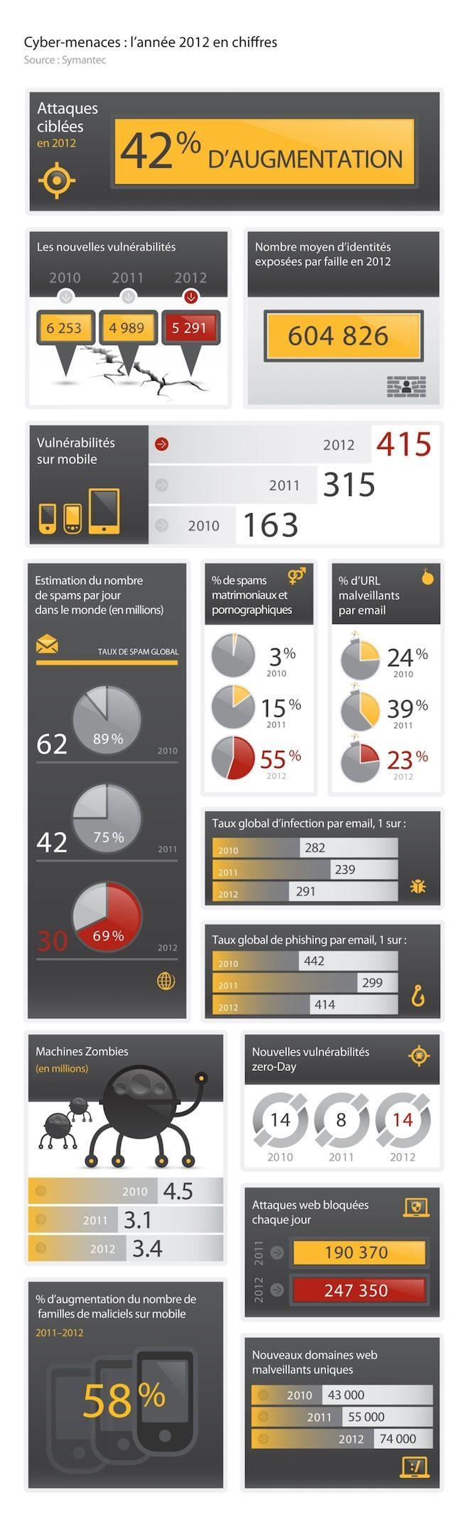 [Infographie] Cyber-attaques: hausse de 42% l'an passé