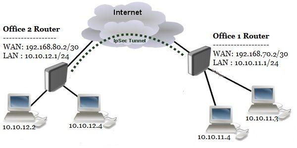 Connect To Ipsec Vpn Windows 10
