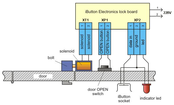 Fig.1 Schematic diagram of iButton electronic lock Since iButton DS1990A introduced in market from Dallas Semiconductor (MAXIM), it has been used in many applications concerning security, access control systems etc. In this project we will use iButton as a key to an electronic lock. This electronic lock can use many different kinds of iButtons andRead More