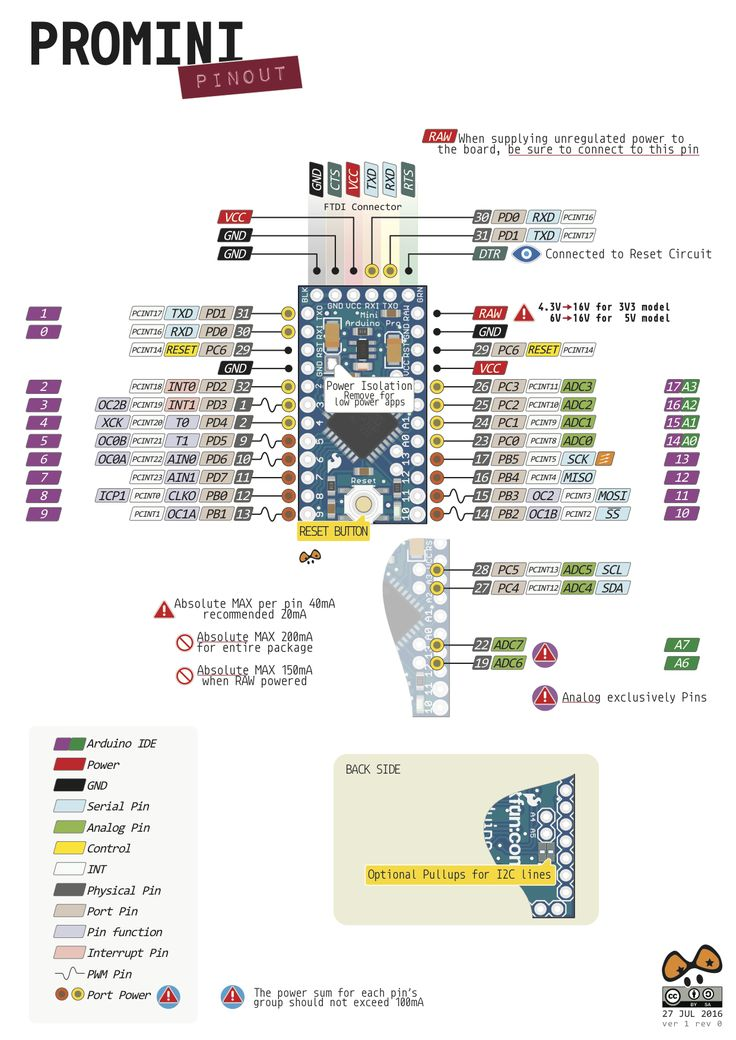 Gorgeous #Arduino Pro Mini Pinout Poster by @pighixxx « Adafruit Industries – Makers, hackers, artists, designers and engineers!