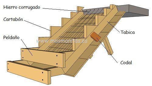encofrado de escalera hormigón