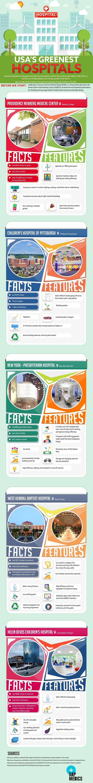 USA's Greenest Hospital