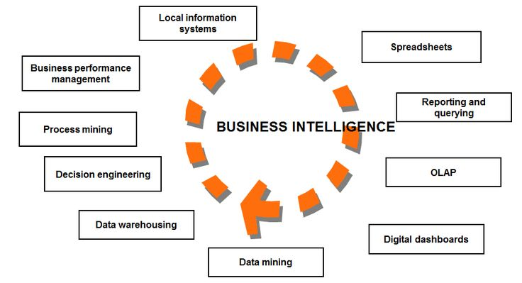 Top 238 Business Intelligence Tools - http://www.predictiveanalyticstoday.com/top-business-intelligence-tools/