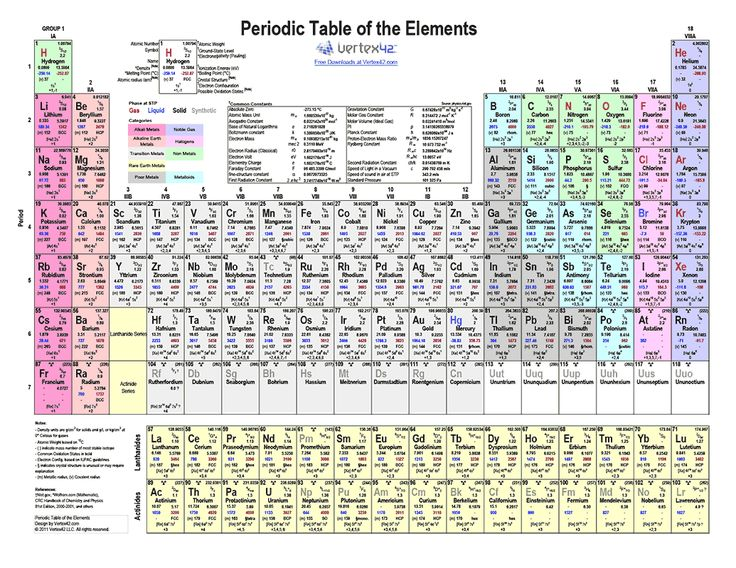 Free printable periodic table of elements color pdf for Periodic table no 52
