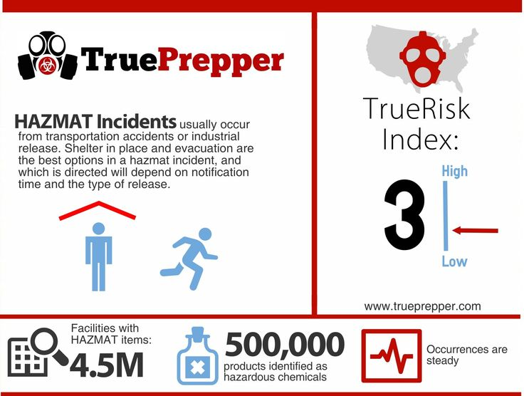 Prepping for HAZMAT Emergencies - Facts, risk analysis, and an in depth article on how to prepare [Infographic]