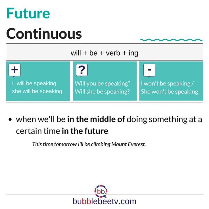 How to use the Future Continuous? | What's the structure of the Future Continuous? | English grammar courses online | Tenses in the English Language | English tenses