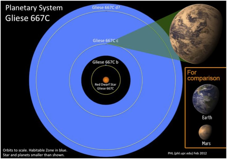 The extra-solar planet GJ667Cc (or Gliese 667Cc has been ...