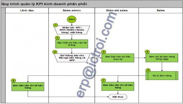 Quy trinh quan ly chi so #KPI kinh doanh  trong giai phap phan mem #dms @ICT ROI