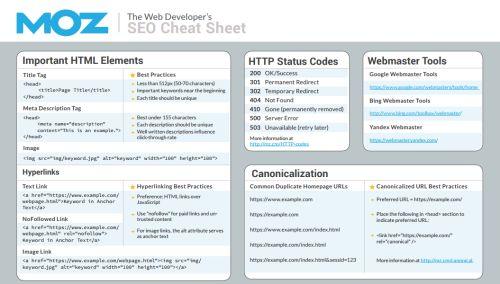 web geliştiricileri için seo kontrol listesi 3.0 Moz.com