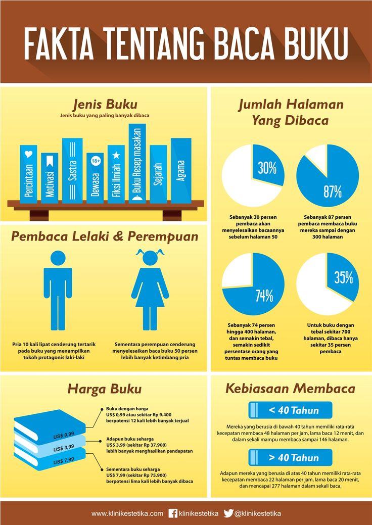 Selamat Hari Buku Internasional, Ladies! Berikut ini adalah fakta tentang buku. | #HariBuku #WorldBookDay #Infogfaphic
