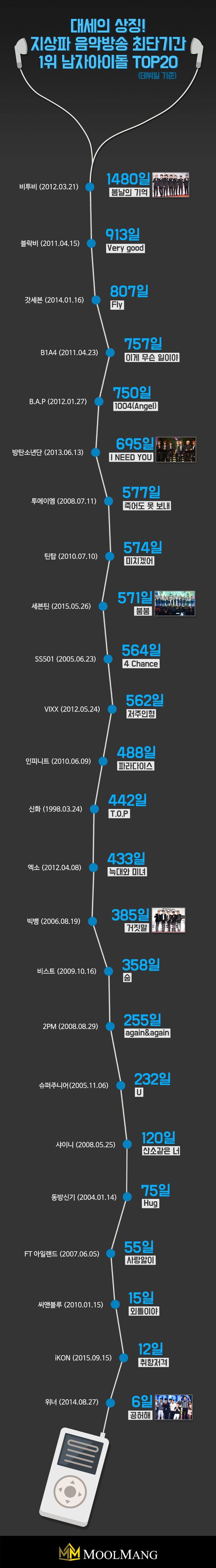 지상파 음악방송 최단기간 1위 남자 아이돌 #music  #Infographic #Design #chart #KPop #Idol