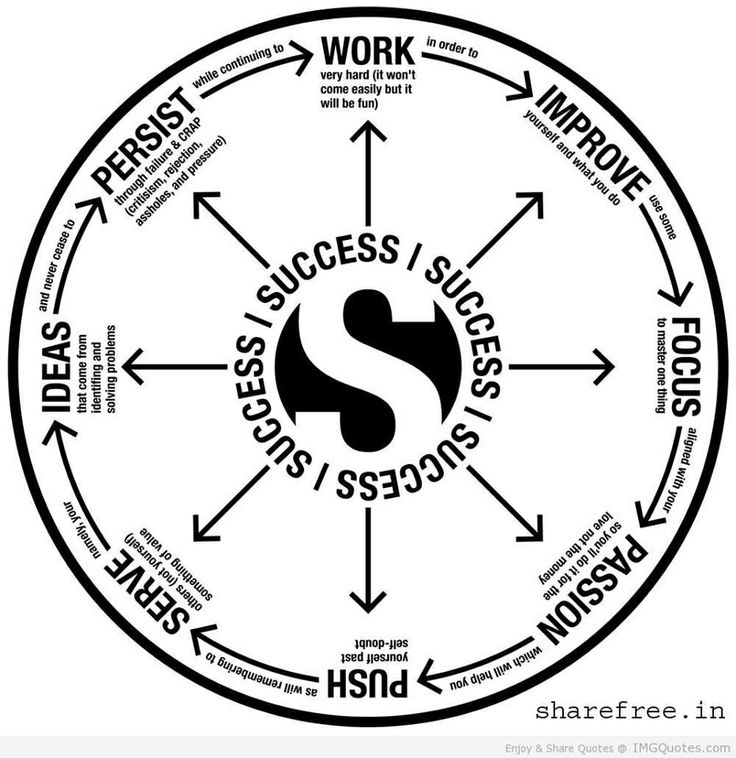 The flywheel of #success. Thx @Grant Cardone! #