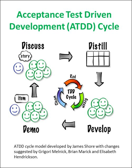 ATDD Cycle Model by James