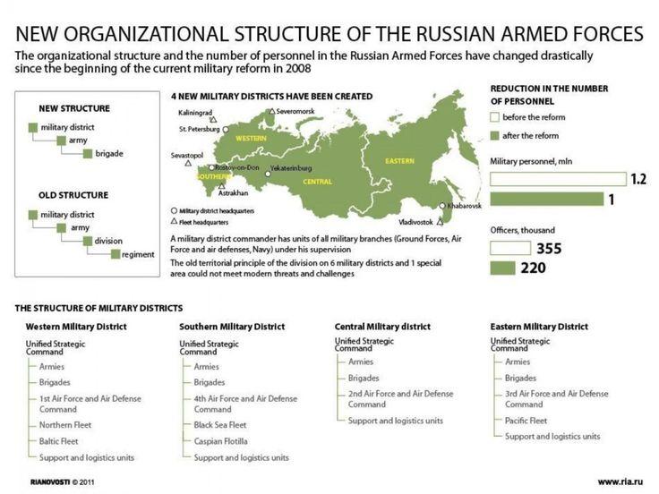 Nouvelle structure organisationnelle de l'infographie des forces armées russes