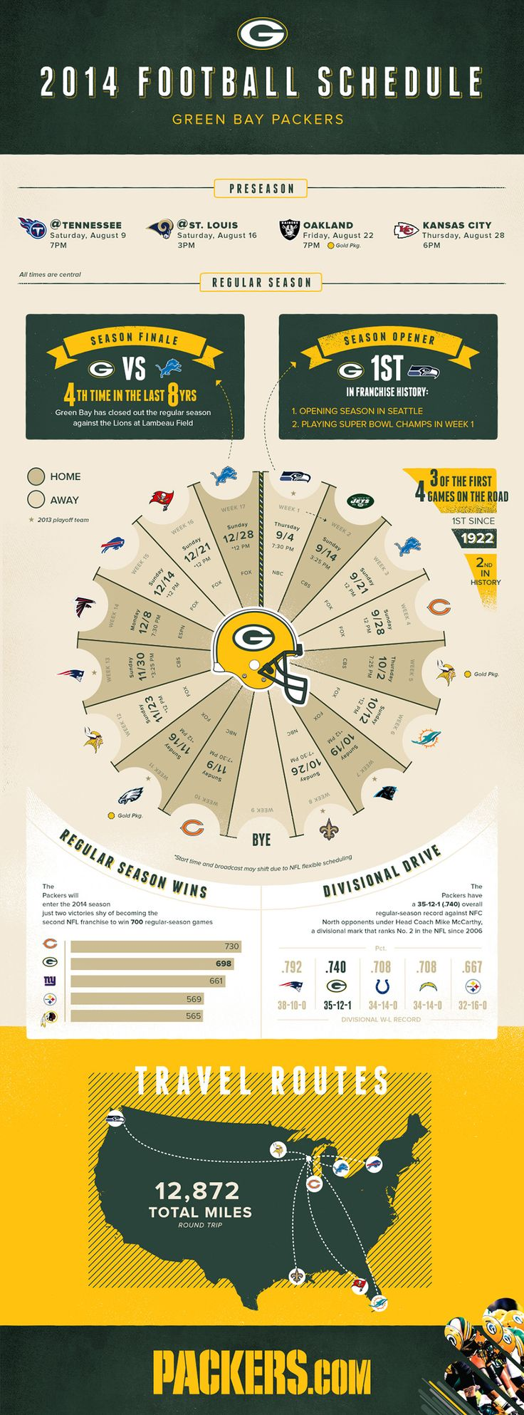 Green Bay Packers 2014 Schedule Infographic | Lemonly