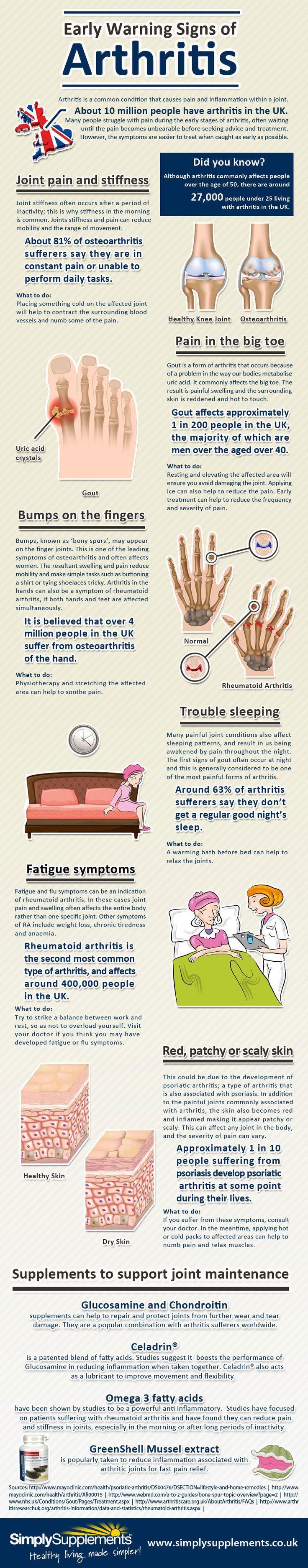 Signs of Arthritis
