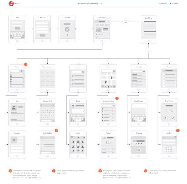 Mobile Visual Flowchart for OmniGraffle & Illustrator by Eric Miller, via Behance