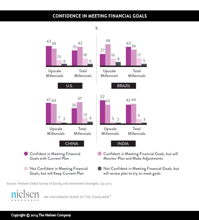 how to get millennials thinking about saving money campaign