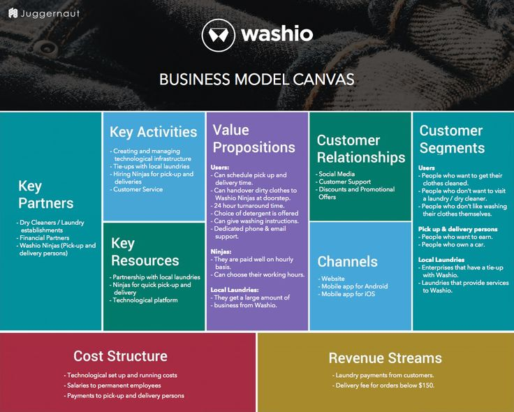 The business model of Washio - on demand laundry platform. Get insights into revenue model & funding received. Also know how Washio (Uber for laundry) works