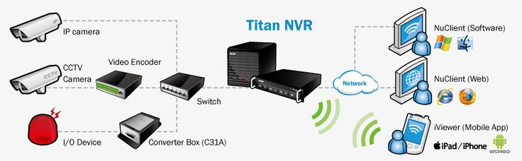 86 best eyespypro images on pinterest camera cameras and spy cam the nuuo titan is an enterprise grade nvr that can manage up 5 megapixel ip cameras at one location and with their software you can manage 100 locations publicscrutiny Gallery