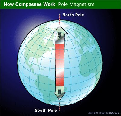 """HowStuffWorks """"Earth's Magnetic Field"""""""