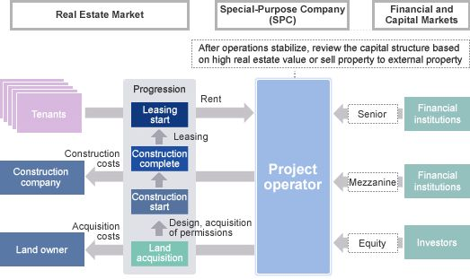 Asset Financing (Real Estate)|Development Bank of Japan Inc.