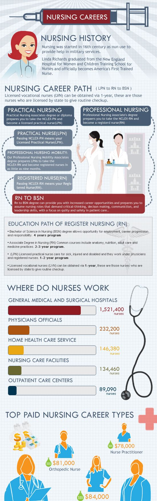 What is Nursing Infographic #nurse #education #career