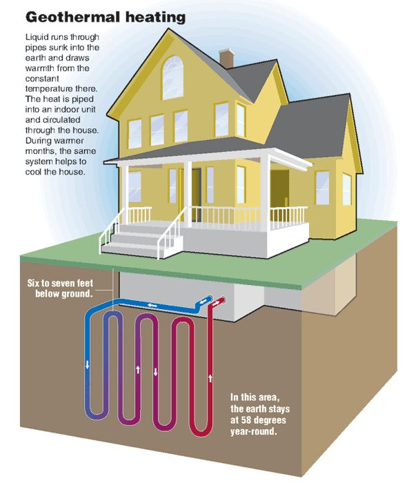 Geothermal house diagram images for Geothermal house plans