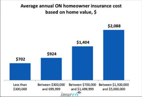 Five Ways Home Insurance Agents Near Me Can Improve Your ...